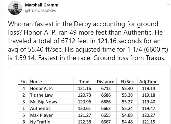 According to Trakus, Honor A.P. 'Fastest' Horse in Derby